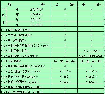 某公司利润中心奖金分配情况记录表