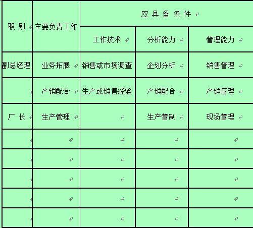 某公司各职位业务能力规定表