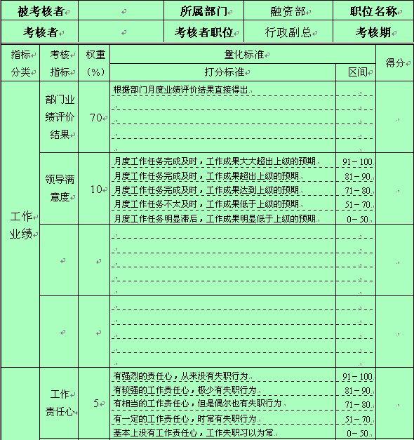 融资部部门员工绩效考核表