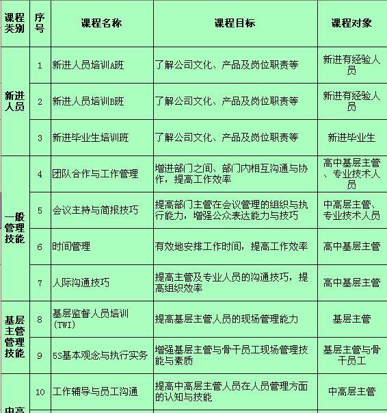 员工培训计划详细计划表(xls2页)ttl教程机刷图片