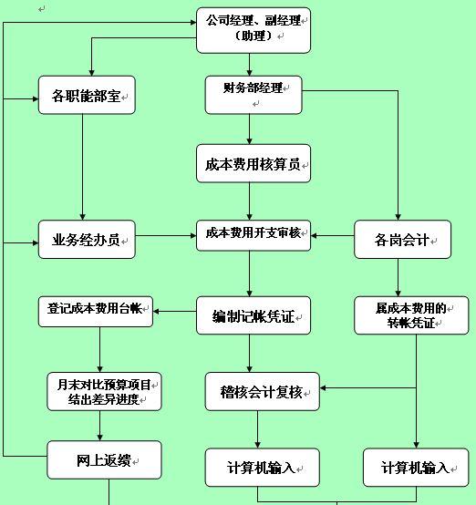 产品结构设计流程图