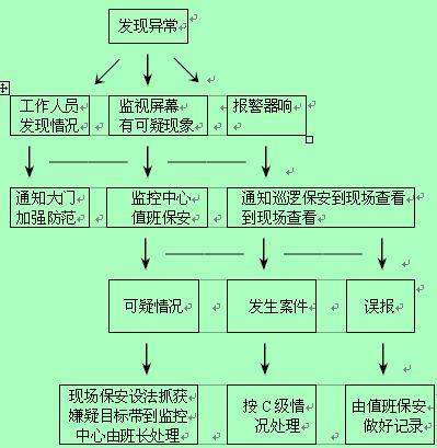 生产计划及调控流程图
