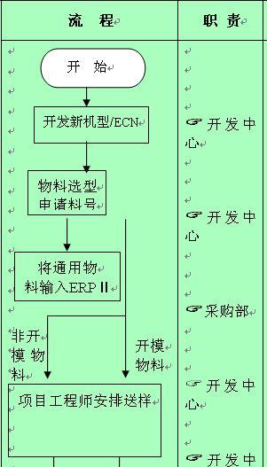 物料代码输入ERP系统管理流程图 doc 5页 管理流程图