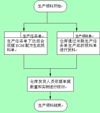 生产领料工作管理流程图