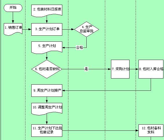 订单式生产管理流程图(doc 3页)图片