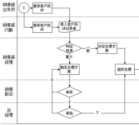 客户投诉处理流程图