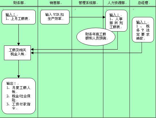 收入证明_收入业务流程