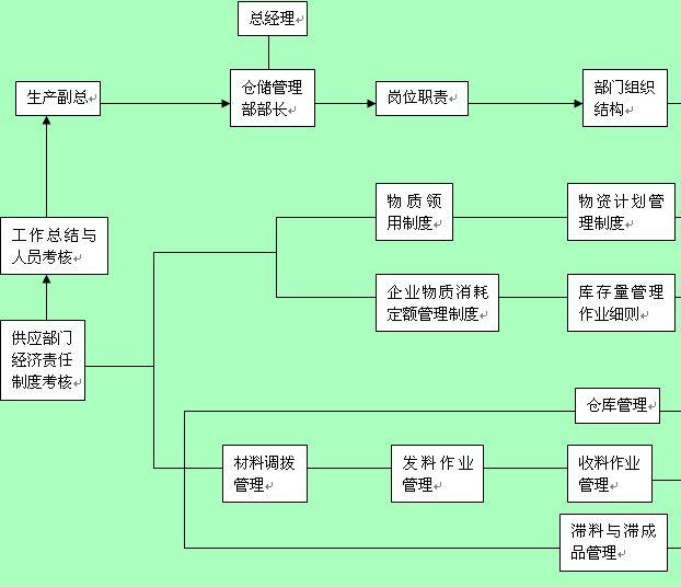 流程(doc 培训流程管理图(doc