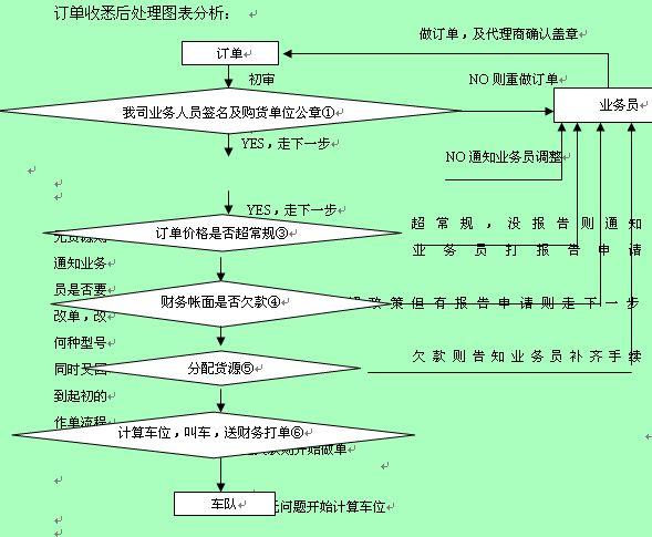 单证计划调度岗位工作流程图