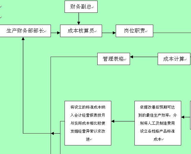 成本核算员工作管理流程图