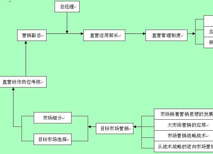 统计分析的步骤流程图