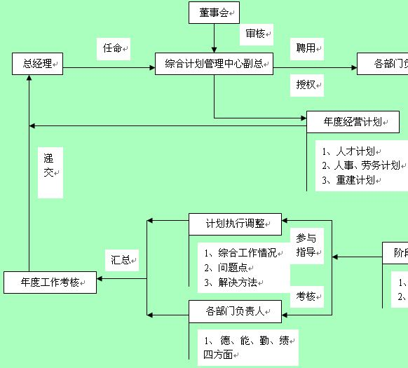 综合计划管理中心副总工作管理流程图
