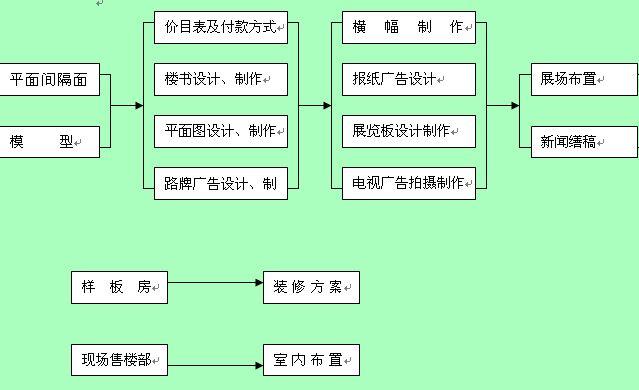 项目工作计划管理流程图(doc 1页)