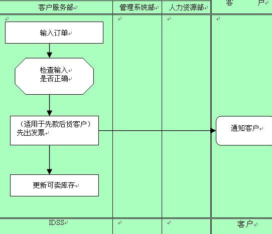 订单输入管理流程图(doc 2页)-管理流程图-精品