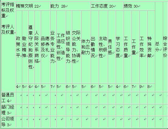 考核登记表个人总结; 职工年度考核登记表图片大全