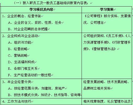培训需求调查分析报告表