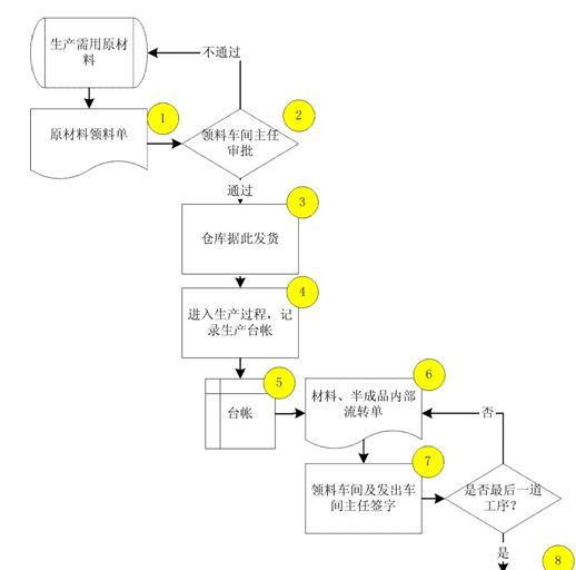 企业内部控制管理流程图