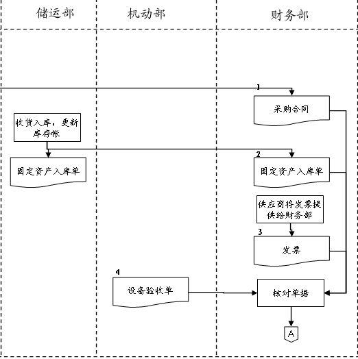 固定资产管理流程图