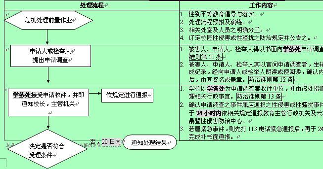 中学校园性侵害或性骚扰事件处理流程图
