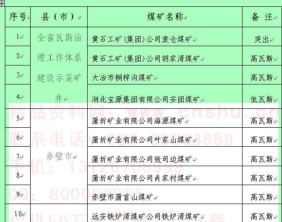 全省瓦斯治理工作体系建设示范矿井表