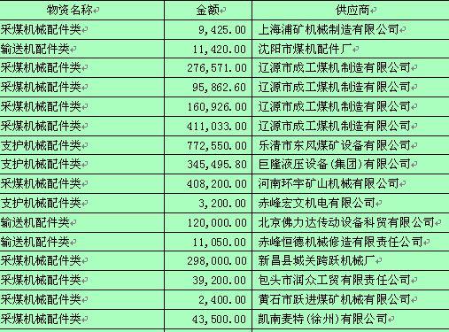 物资采购合同登记表(doc 16页)