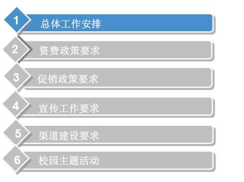 中国电信校园营销方案探讨(pdf 55页)-营销方案