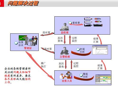 用友ERP-U8商业智能(BI)应用案例研讨