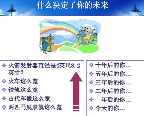 职业决策管理知识讲述