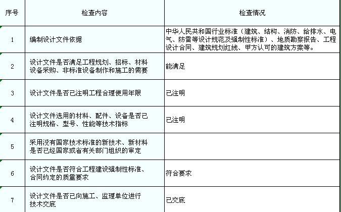 房屋建筑工程设计文件质量检查表