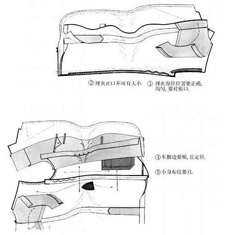 西装制作工艺流程