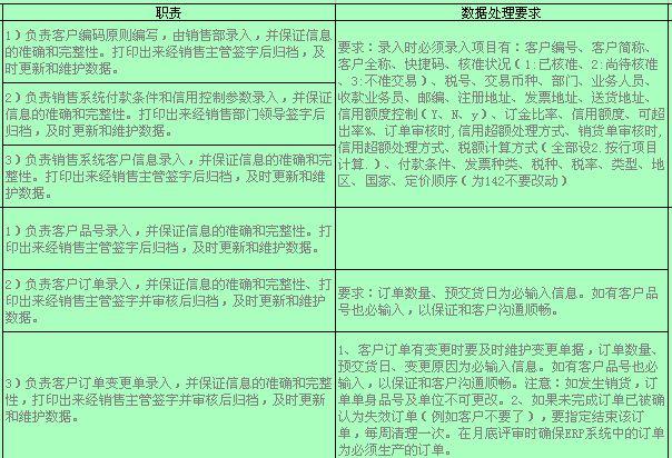 企业ERP系统岗位职责分配表