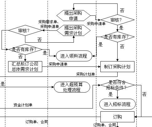 某企业采购管理流程图(ppt