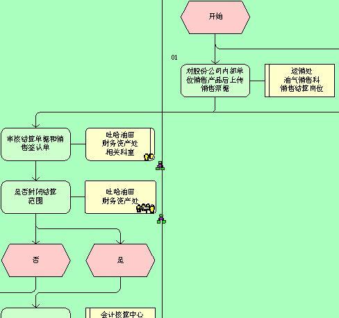 3页)_管理流程图