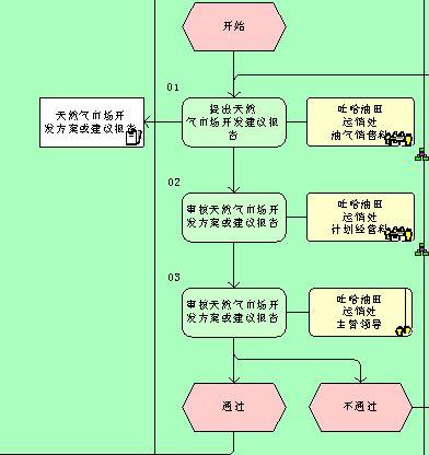 固定资产预算编制管理流程图