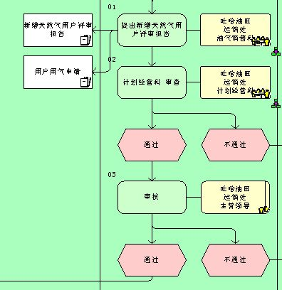 客户管理流程图(doc 4页)