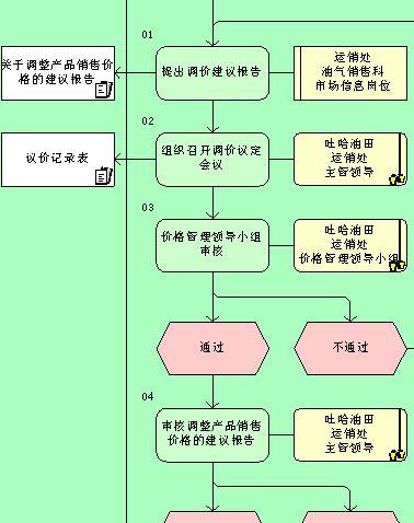 销售价格管理流程图
