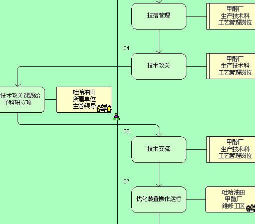 工艺技术管理流程图