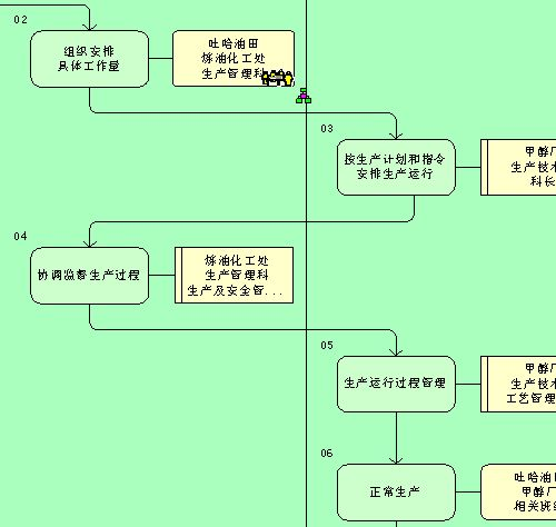 管理流程图_精品资料