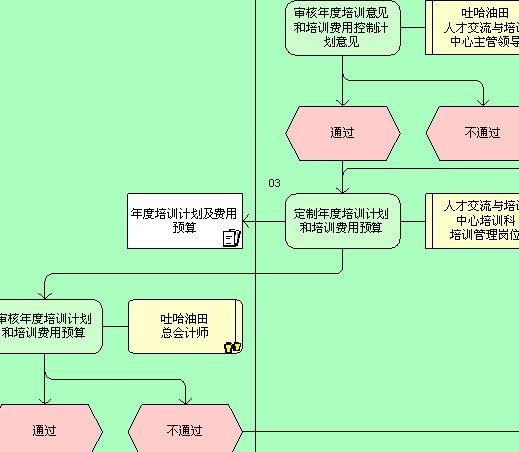 年度培训计划管理流程图(doc 3