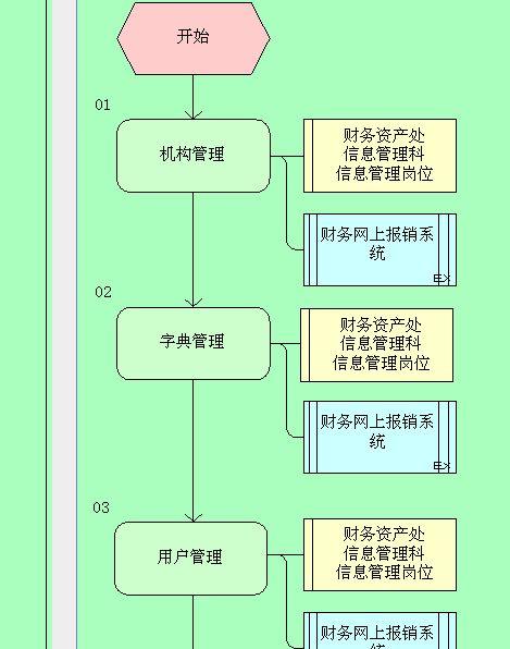 某企业财务网上报销系统管理流程图(doc 5页)