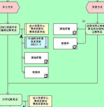 报销凭证编制管理流程图