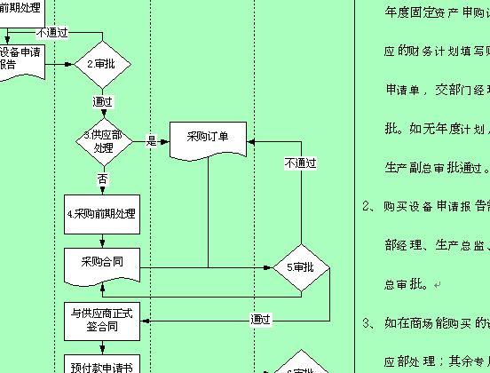 固定资产的采购流程图