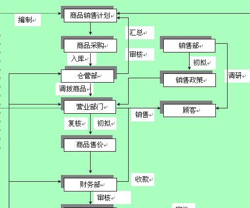 商品销售业务流程图