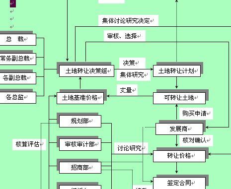 土地转让决策业务流程图