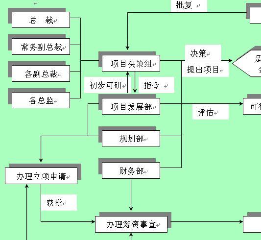 投资业务流程设计图展示
