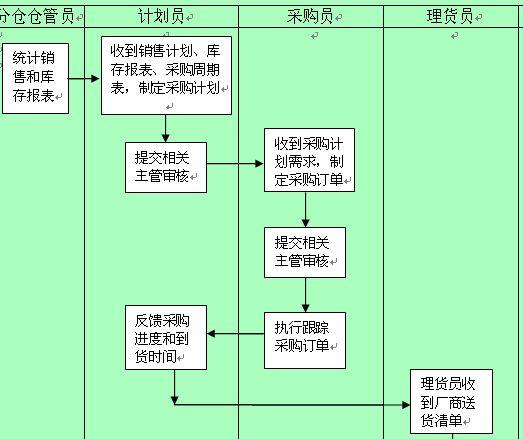 苏州汽车年检流程图