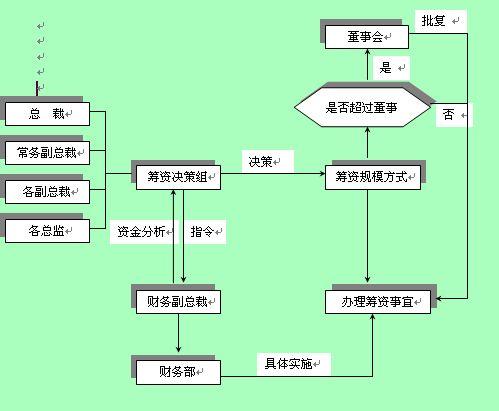 企业销售出库业务流程图