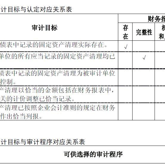 企业固定资产清理实质性程序表