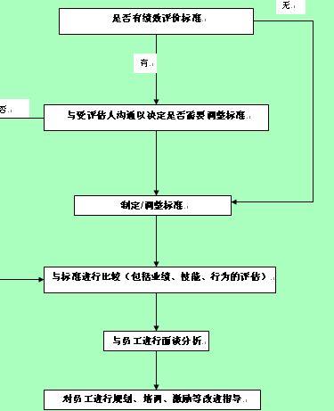 企业绩效考核流程图