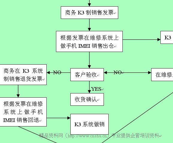 企业维修系统采购进仓流程图